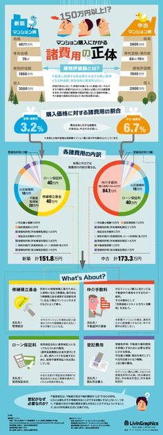 150万円以上!? マンション購入にかかる諸費用の正体 Chart Infographic, Infographics, Visual Dictionary, Flyer Layout, Information Design, Life Words, Business Intelligence, Reading Material, Data Visualization