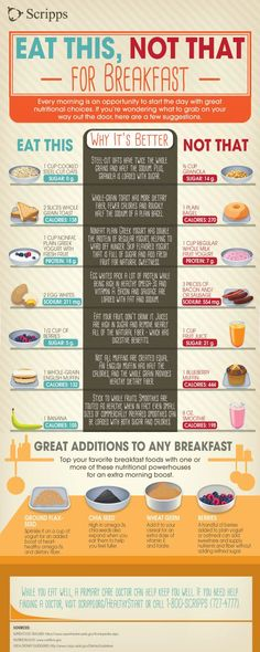 Learn what foods to swap in your breakfast for better health with this infographic from Scripps Health in San Diego.(Low Carb Breakfast For Kids)