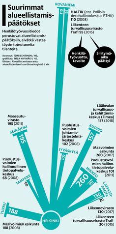 Alueellistamispäätökset. Helsingin Sanomat. Grafiikan verkkoversio täältä: http://www.hs.fi/kotimaa/art-2000005123935.html
