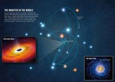 As an early adopter of astronomical technology, Andrea Ghez is revealing secrets about the giant black hole at the Galaxy's centre. http://www.nature.com/news/astronomy-star-tracker-1.12622?WT.ec_id=NATURE-20130321