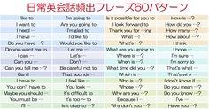 日常英会話頻出フレーズ60パターン