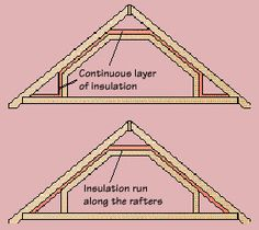 Proper Knee Wall Insulation Where To Locate Roof Vents