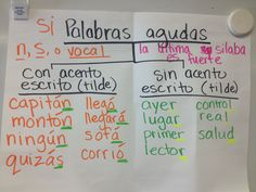 Thinking maps in Dual language immersion- 4th grade Akiak Spelling Words. This is a Tree map used for Classifying. Patterns and rules are discovered by the students not given by the Teacher.