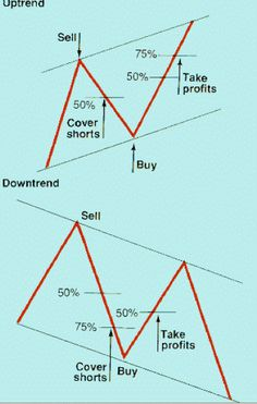 nice Trading Abc Forex Indicator in Leeds Ethereum ABC Business Daytrading ethereum ähnlich ethereum aktie ethereum algorithm ethereum alternative ethereum analyse Finance Fo forex Indicator Leeds nice TRADING Forex Trading Basics, Learn Forex Trading, Forex Trading Strategies, Forex Strategies, Options Strategies, Wave Theory, Trading Quotes, Leeds, Stock Market Investing