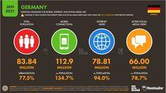 Studie: 66 Millionen Social Media User in Deutschland - mit durchschnittlich je 6 Accounts   OnlineMarketing.de Social Media Research, Social Media Statistics, Power Of Social Media, Social Media Channels, Social Media Influencer, Influencer Marketing, Facebook Business, Population Mondiale, Socialism
