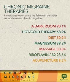 Common chronic migraine therapies - Migraine.com