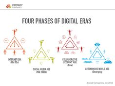 """cyberlabe: """" Four Phases of Digital Eras - The Collaborative Economy Sets the Stage for Autonomous Innovation """" Économie Collaborative, Innovation Strategy, Fourth Phase, Web Design, Sharing Economy, Business Stories, Digital Strategy, Entrepreneur Quotes, Business Entrepreneur"""