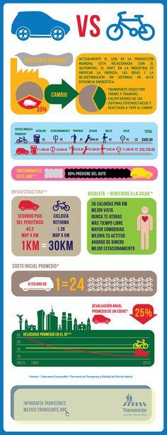 5 Infografías que Impulsan el Ciclismo Urbano