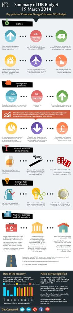 March 2014, Summary, Infographics, Budgeting, Key, Abstract, Infographic, Unique Key, Keys