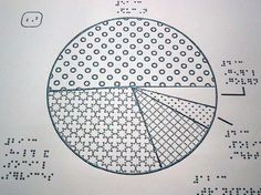 Braille pie chart...I wonder if this really works