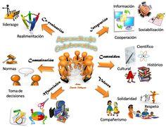 Reflexiones de Docencia Virtual por Margarita Quiroga C: Aprendizaje Colaborativo & Aprendizaje Cooperativo