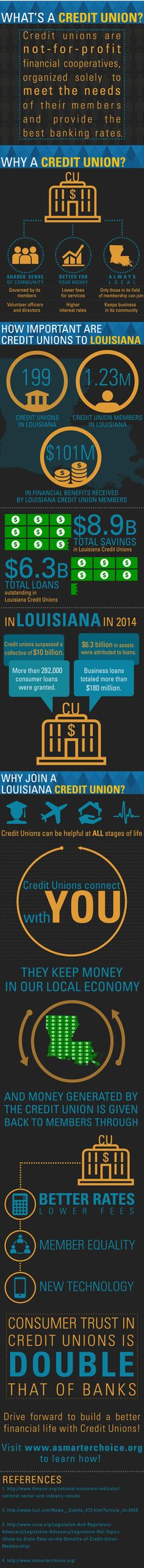 Do YOU know the difference between a credit union and a bank?  International Credit Union Day