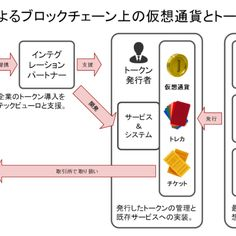 テックビューロが企業通貨やトークン発行支援の新サービス「Zaica」を開始  |  TechCrunch Japan