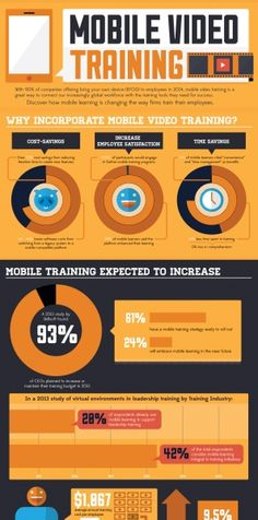 Mobile-Based Training Infographic