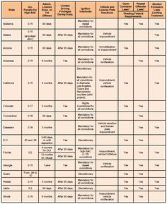 Drunk Driving Law Chart  #alcohol#impaired#driving Drunk Driving, Law, Alcohol, Chart, Rubbing Alcohol, Liquor