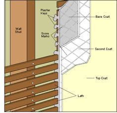 Basic interior wall–framing components, including drywall, plaster, and panel constructions Plaster Lath, Plaster Repair, Plaster Walls, Wood Panel Walls, Wood Wall, Movable Walls, Basement Makeover, Basement Ideas, Build A Wall