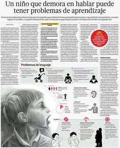 Consecuencias de trastornos del Lenguaje en el aprendizaje