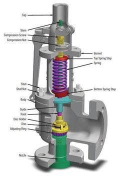 Mechanical Engineering Design, Engineering Tools, Mechanical Design, Electrical Engineering, Civil Engineering Construction, Marine Engineering, Petroleum Engineering, Chemical Engineering, Electrical Circuit Diagram