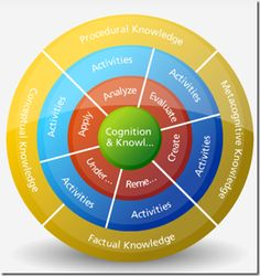 Bloom's Revised Digital Taxonomy Wheel & the Knowledge Dimension via eductechalogy Brain Based Learning, Learning Apps, Project Based Learning, Instructional Technology, Instructional Strategies, Educational Technology, Differentiated Instruction, Instructional Design, Effective Teaching