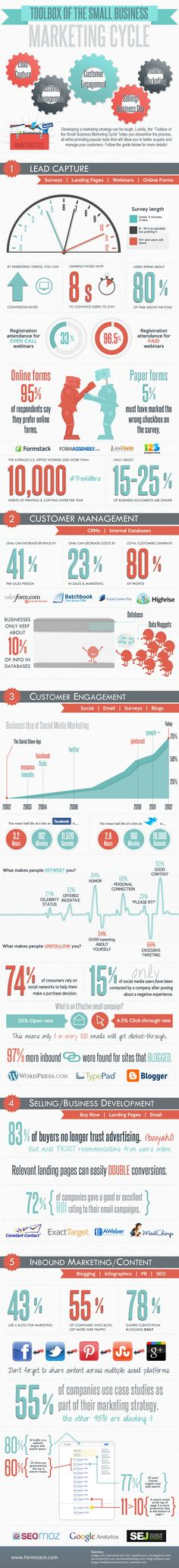 Toolbox of the SMB marketing cycle infographic from Formstack - some great stats!
