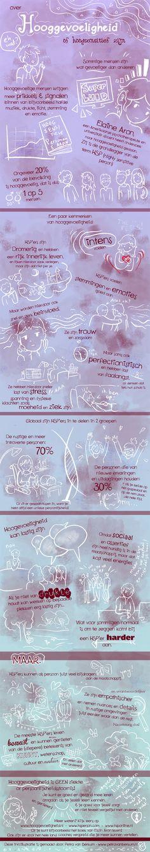 HSP info-graphic - ook in het boek Van crisis naar geluk is aandacht besteed aan hooggevoelige personen.