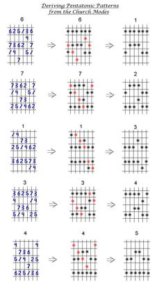 Deriving Pentatonic Scale Patterns from the Church Modes diagrams. Guitar Chords And Scales, Jazz Guitar Chords, Music Theory Guitar, Guitar Chord Progressions, Guitar Chord Chart, Lead Guitar Lessons, Music Lessons, Guitar Modes, Guitar Classes