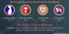 The Value of Innovative Cancer Medicines  Innovative cancer treatments have helped increase survival rates, allowing patients to spend more time with their loved ones.