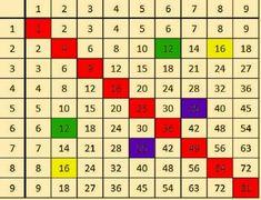 Вот как научить детей таблице умножения за 1 раз и на всю жизнь