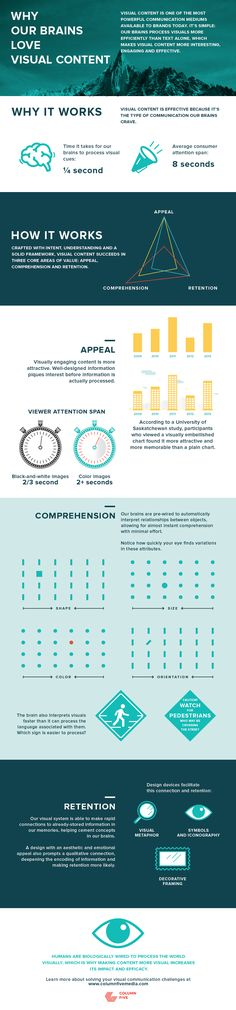 Why Our Brain Loves Visual Content - #infographic #Contentmarketing #socialmedia