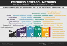 http://www.mccrindle.com.au/resources/infographic/2012/Emerging-Research-Methods-Infographic_McCrindle-Research.png