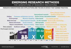 generation infographic - Buscar con Google