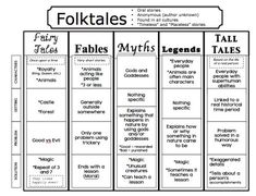 Image result for fables vs fairy tales