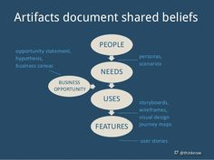 UX Design artifacts document shared beliefs. Great job with documenting the process.