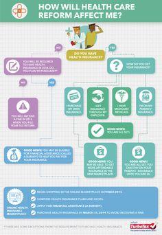 Decision Tree Infographic Best Health Infographics