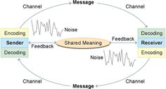 Communication theory module 2 Communication Theory, Decoding, Meant To Be, Chart, Messages, Text Conversations