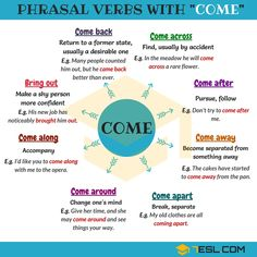 Learn English 572801646350311944 - Learn useful phrasal verbs with COME with meaning and examples. List of common phrasal verbs with COME in English. Teaching English Grammar, English Writing Skills, English Vocabulary Words, English Language Learning, German Language, Japanese Language, Teaching Spanish, Spanish Language, French Language
