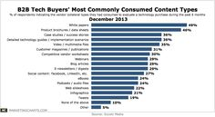 Eccolo Media's research: B2B Tech Buyers' Most Commonly Consumed Content Types.  #contentmarketing #leadgeneration @WinGreen_Mktng www.wingreenmarketing.com