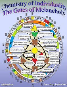 Life Design, Your Design, Human Design System, Chakra System, I Ching, Alternative Therapies, Spiritual Awakening, Spiritual Life, Science Lessons