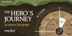 Learn about the Hero's Journey, the most popular story structure in history, in this master guide. Includes a definitive definition and examples.