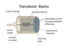 transducer - Google Search