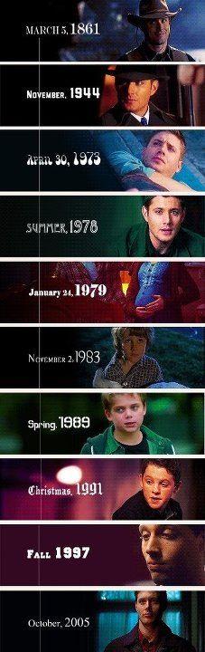 Dean timeline