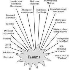 Trauma survivors...