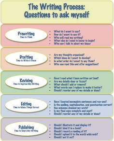 how to outline an essay worksheets critical thinking and knowledge i like the questions that go along each step the writing process