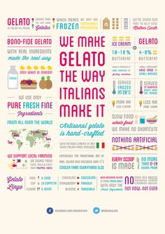 Bono Artisanal Gelato on Behance