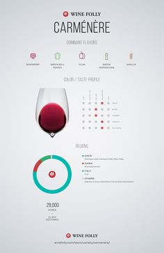 Carménère wine taste profile and information by Wine Folly #Wine #Wineeducation