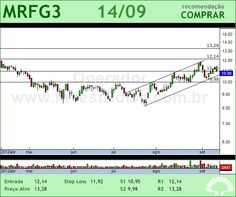MARFRIG - MRFG3 - 14/09/2012 #MRFG3 #analises #bovespa