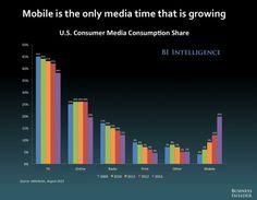 Mobile digital media are growing, everything else is shrinking #digital #online #marketing #blog #socialmedia #SEO #blog #tools #seo #infographics #google #branding #brand #media #facebook #twitter #pinterest