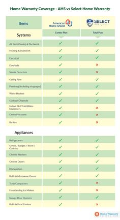 American Home Shield vs Select Home Warranty - Smart Comparison Home Warranty Companies, Home Shield, Service Awards, Contractors License, Oven Range, Vacuums, Washer And Dryer, The Selection, Ahs