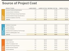 Project Plan, Budget Plan, Project Cost http://www.msofficeguru.org/project-plan.html