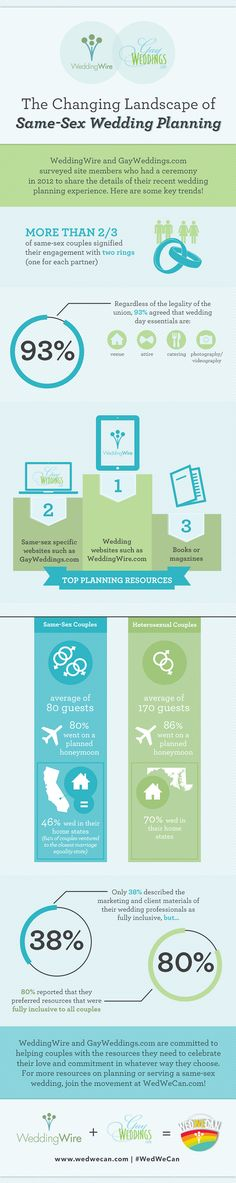 In October we announced the results from our 2012 survey of same-sex weddings. This infographic identifies some the key trends in same-sex wedding planning! #LGBTQ